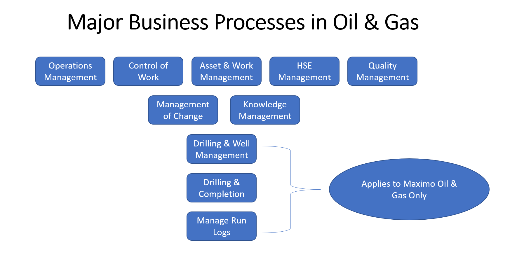 Maximo Oil & Gas, Maximo HSE Manager, Overview and Product Features